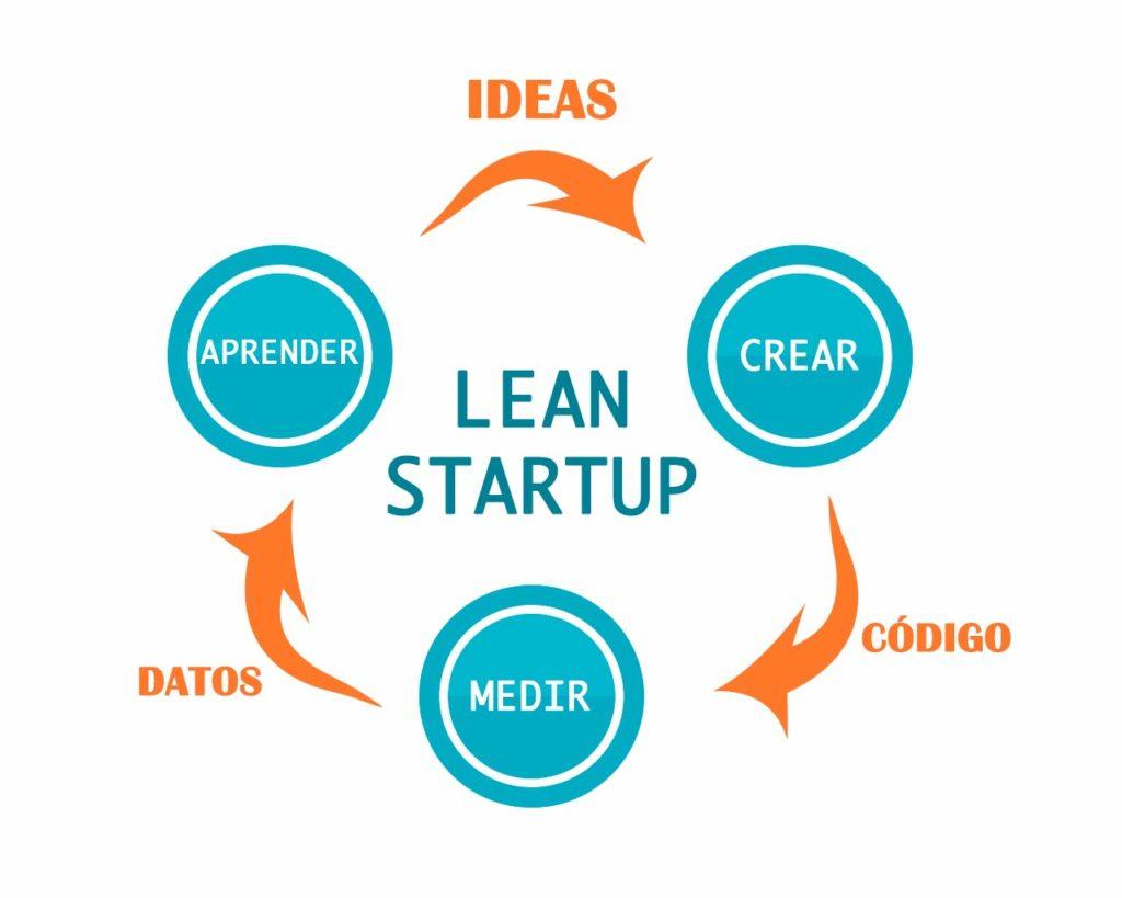 Aprendizaje con Lean Startup
