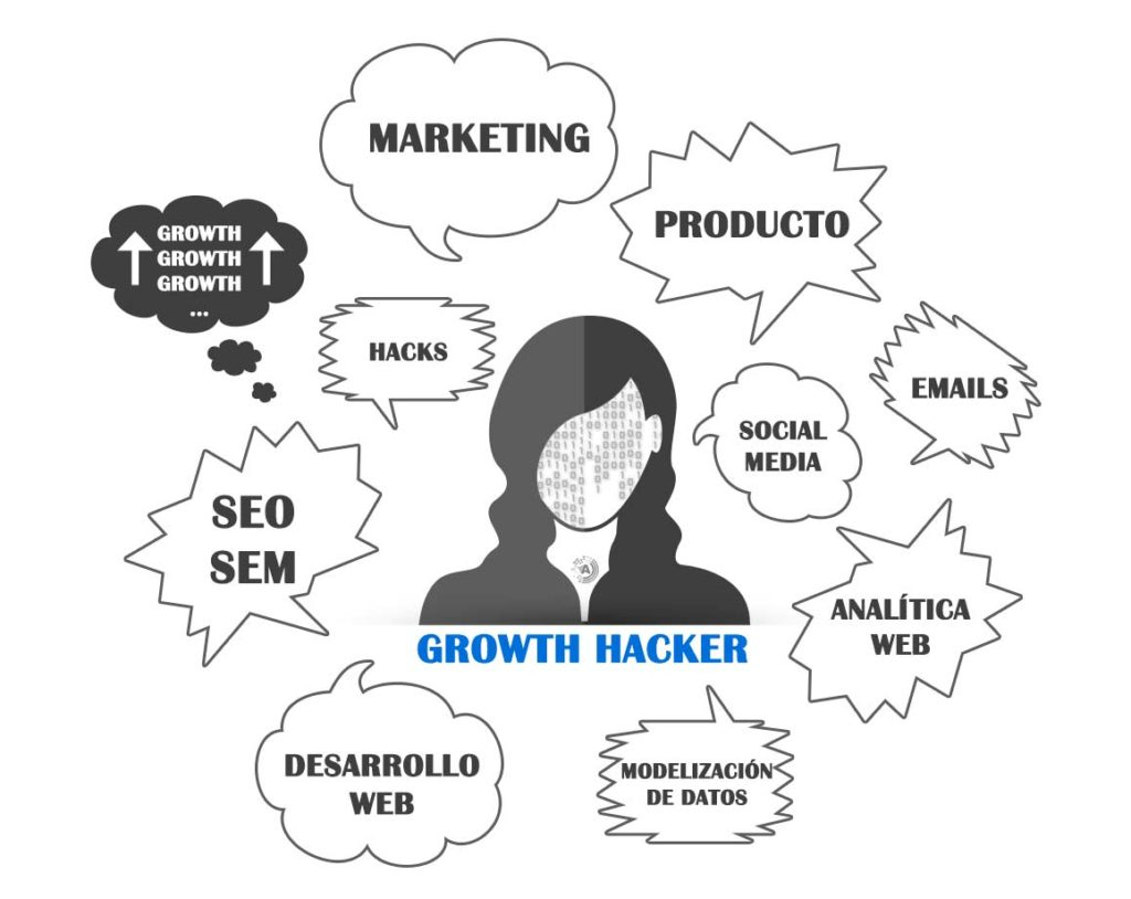 Competencias de un Growth Hacker