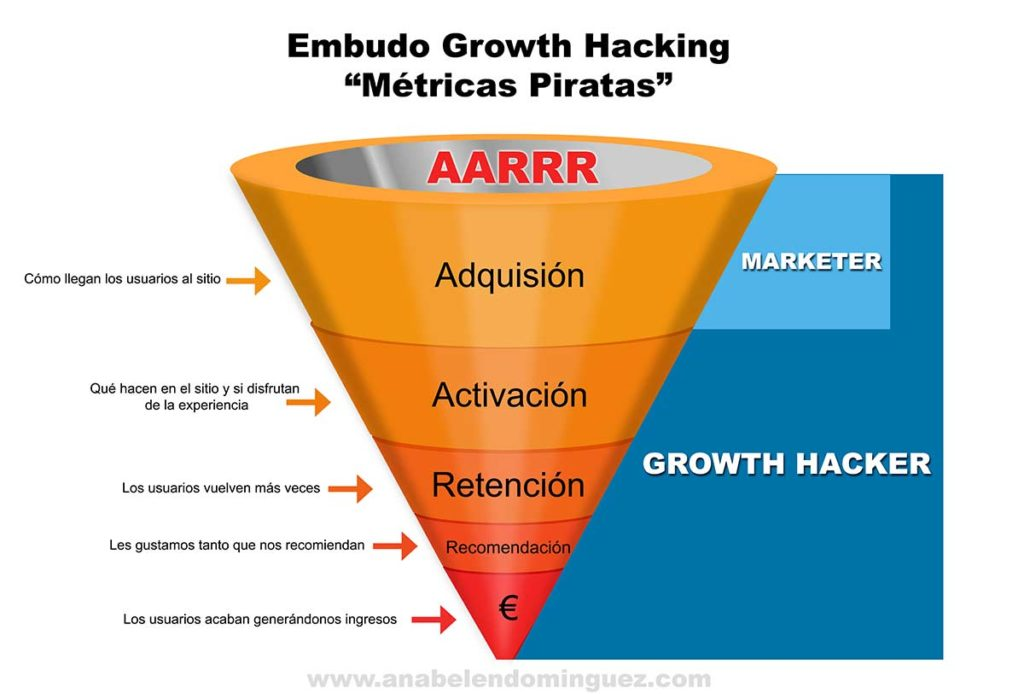 Embudo Growth Hacking